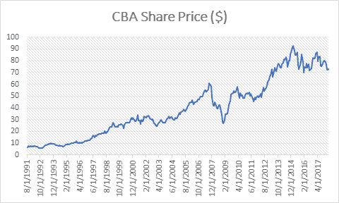 CBA Share Price