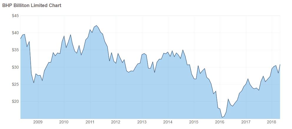 BHP Billiton Share Charts