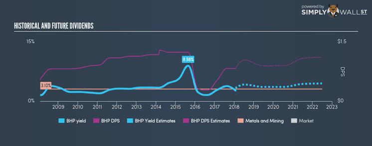 BHP Dividend Return